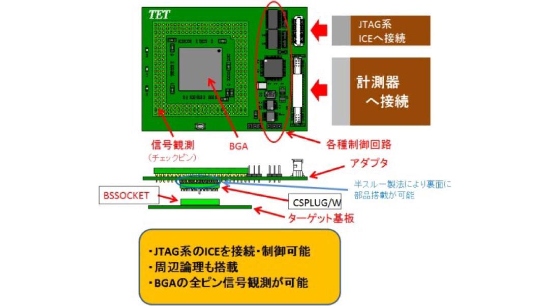 BGAパッケージ信号観測アダプタの応⽤